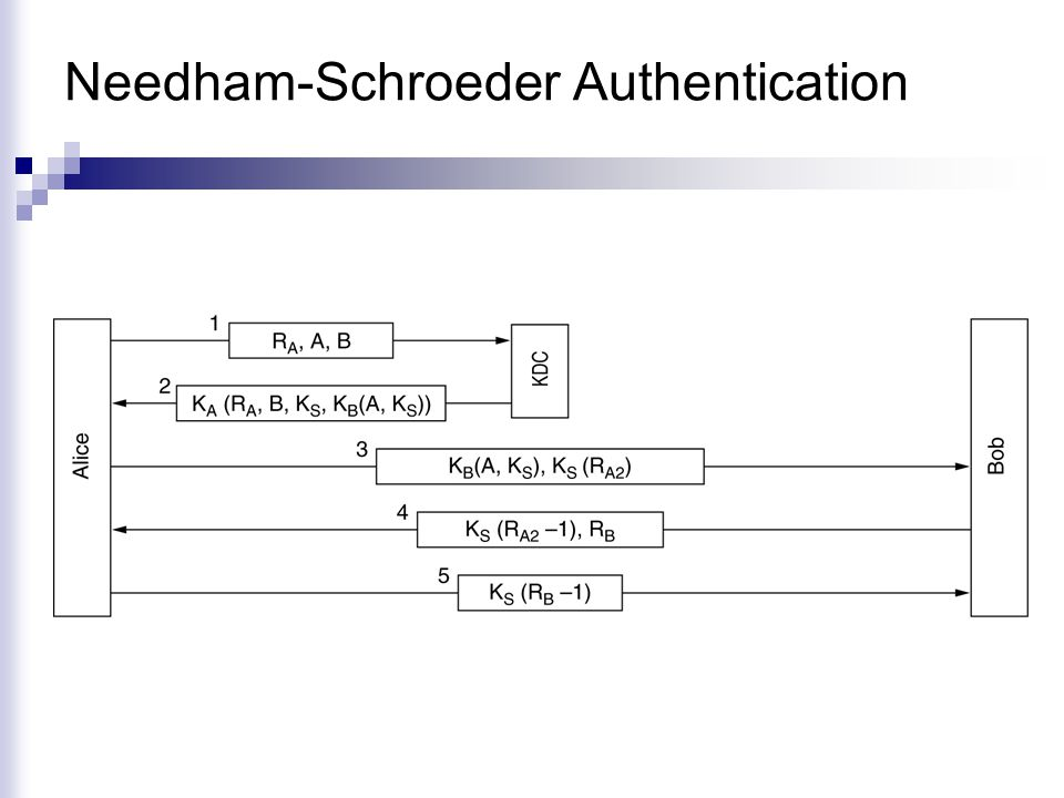 Needham-Schroeder Authentication