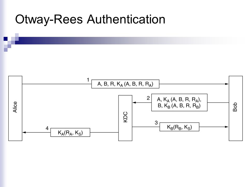 Otway-Rees Authentication