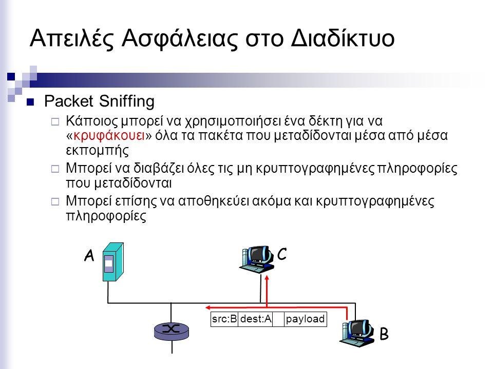 Απειλές Ασφάλειας στο Διαδίκτυο Packet Sniffing  Κάποιος μπορεί να χρησιμοποιήσει ένα δέκτη για να «κρυφάκουει» όλα τα πακέτα που μεταδίδονται μέσα από μέσα εκπομπής  Μπορεί να διαβάζει όλες τις μη κρυπτογραφημένες πληροφορίες που μεταδίδονται  Μπορεί επίσης να αποθηκεύει ακόμα και κρυπτογραφημένες πληροφορίες A B C src:B dest:A payload