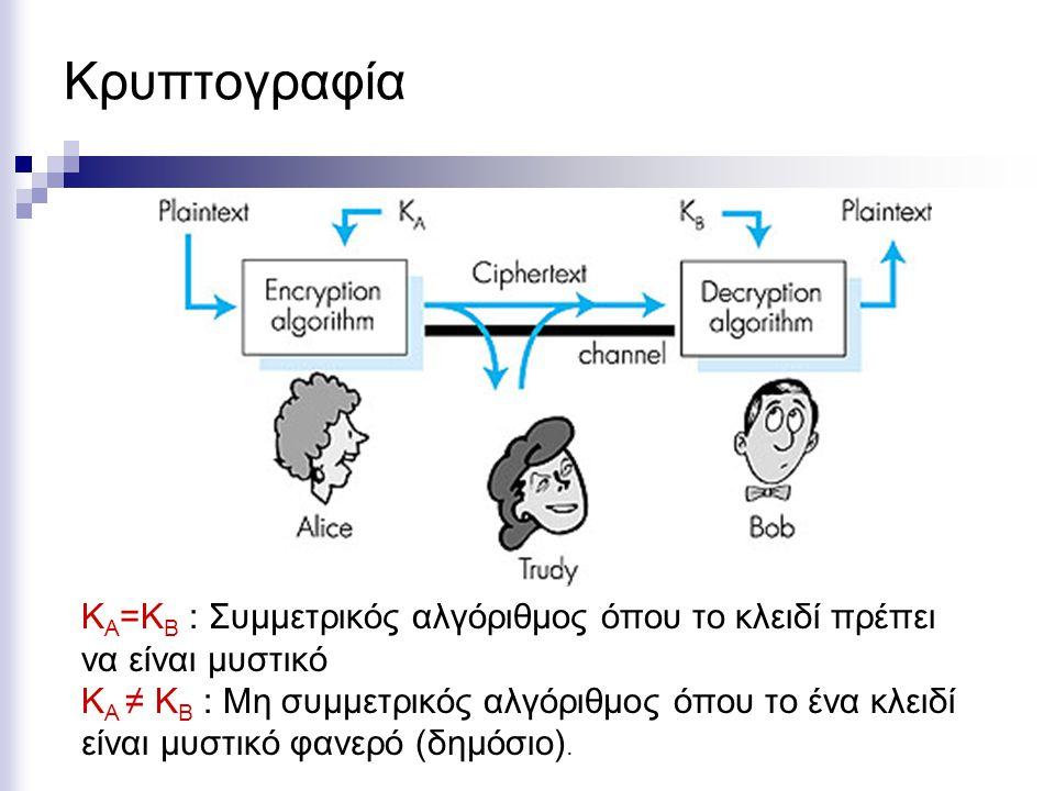 Κρυπτογραφία Κ Α =Κ Β : Συμμετρικός αλγόριθμος όπου το κλειδί πρέπει να είναι μυστικό Κ Α ≠ Κ Β : Μη συμμετρικός αλγόριθμος όπου το ένα κλειδί είναι μυστικό φανερό (δημόσιο).