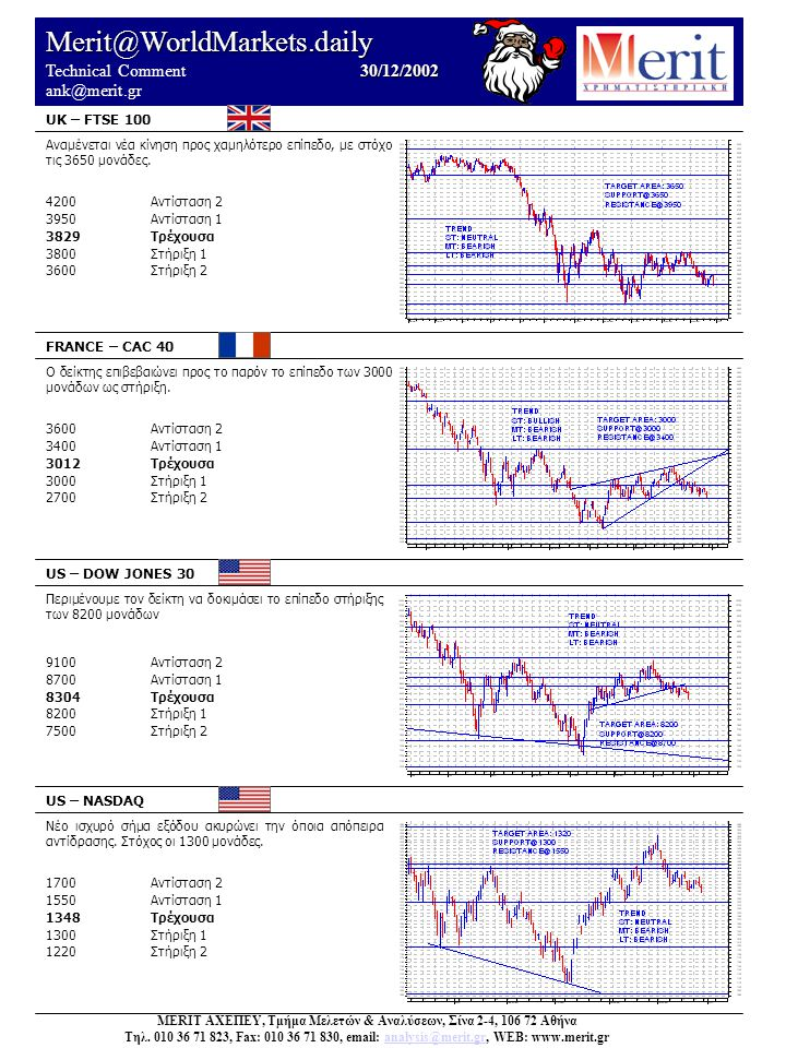 Merit@WorldMarkets.daily 30/12/2002 Technical Comment 30/12/2002 ank@merit.gr UK – FTSE 100 FRANCE – CAC 40 US – DOW JONES 30 US – NASDAQ Νέο ισχυρό σ