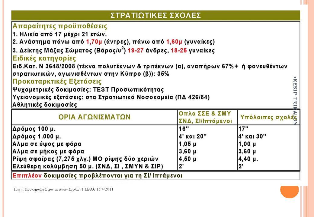 Πηγή: Προκήρυξη Στρατιωτικών Σχολών ΓΕΕΘΑ 15/4/2011 KESIP TRIKALON