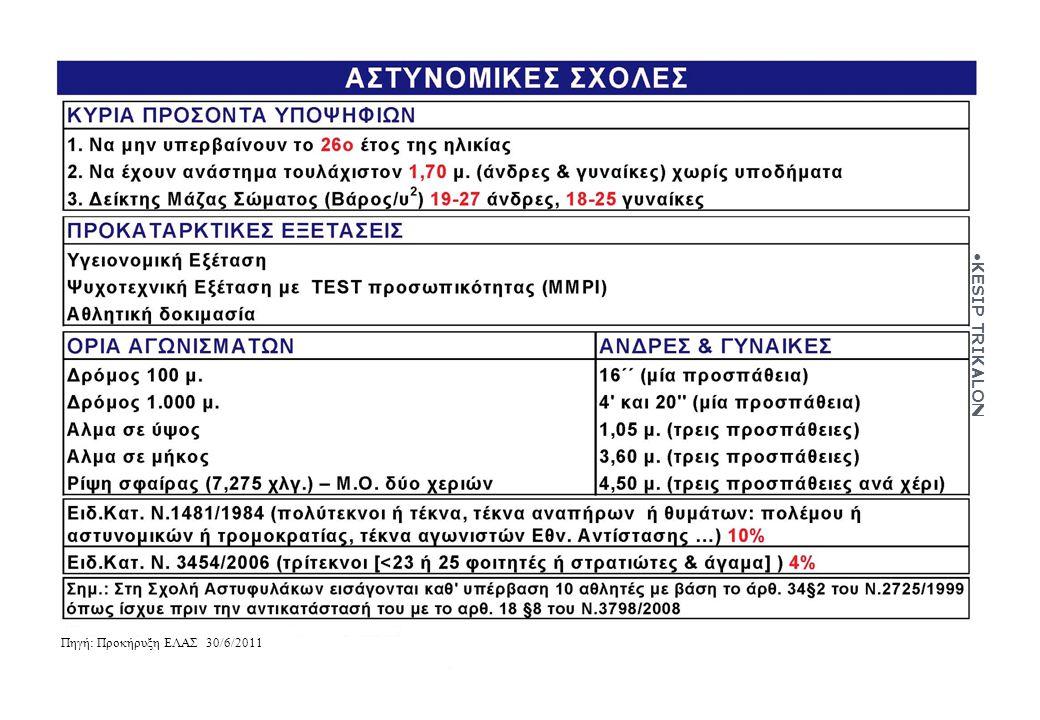 Πηγή: Προκήρυξη ΕΛΑΣ 30/6/2011 KESIP TRIKALON