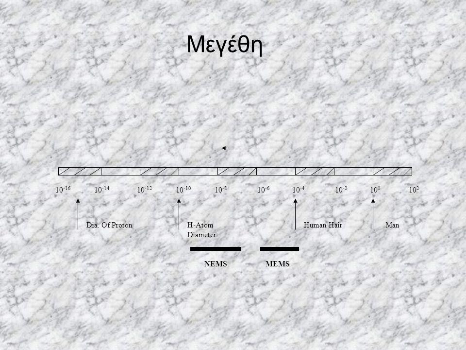 Μεγέθη 10 -16 10 -14 10 -12 10 -10 10 -8 10 -6 10 -4 10 -2 10 0 10 2 Dia. Of ProtonH-Atom Diameter Human HairMan NEMSMEMS
