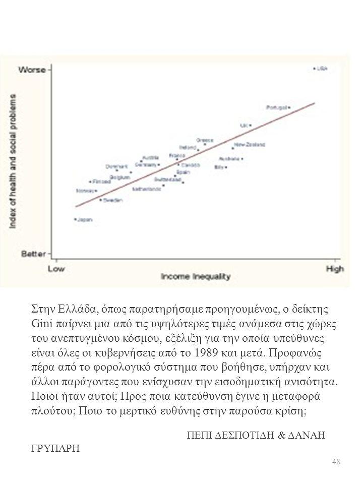 Στην Ελλάδα, όπως παρατηρήσαμε προηγουμένως, ο δείκτης Gini παίρνει μια από τις υψηλότερες τιμές ανάμεσα στις χώρες του ανεπτυγμένου κόσμου, εξέλιξη γ