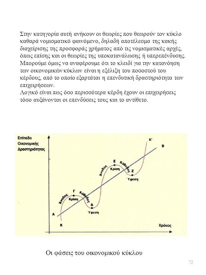 Στην κατηγορία αυτή ανήκουν οι θεωρίες που θεωρούν τον κύκλο καθαρά νομισματικό φαινόμενο, δηλαδή αποτέλεσμα της κακής διαχείρισης της προσφοράς χρήμα