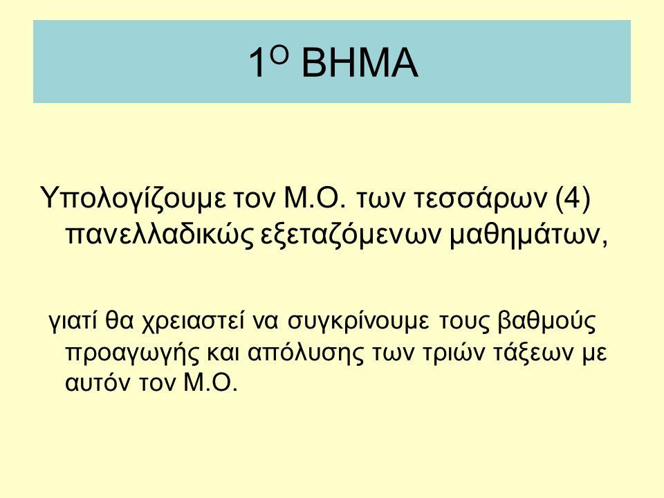 1 Ο ΒΗΜΑ Υπολογίζουμε τον Μ.Ο. των τεσσάρων (4) πανελλαδικώς εξεταζόμενων μαθημάτων, γιατί θα χρειαστεί να συγκρίνουμε τους βαθμούς προαγωγής και απόλ