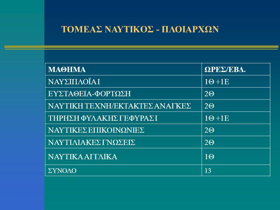 ΤΟΜΕΑΣ ΝΑΥΤΙΚΟΣ - ΠΛΟΙΑΡΧΩΝ ΜΑΘΗΜΑΩΡΕΣ/ΕΒΔ. ΝΑΥΣΙΠΛΟΪΑ I1Θ +1Ε ΕΥΣΤΑΘΕΙΑ-ΦΟΡΤΩΣΗ2Θ ΝΑΥΤΙΚΗ ΤΕΧΝΗ/ΕΚΤΑΚΤΕΣ ΑΝΑΓΚΕΣ2Θ ΤΗΡΗΣΗ ΦΥΛΑΚΗΣ ΓΕΦΥΡΑΣ I1Θ +1Ε ΝΑΥ