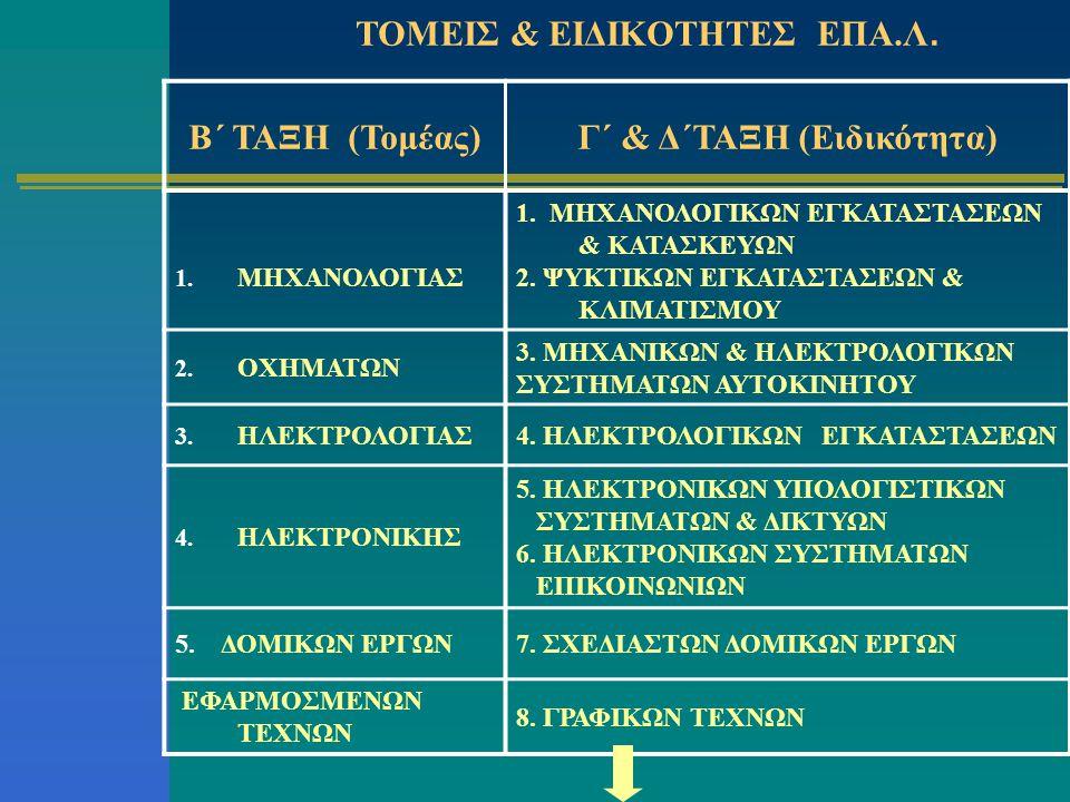 ΤΟΜΕΙΣ & ΕΙΔΙΚΟΤΗΤΕΣ ΕΠΑ.Λ. Β΄ ΤΑΞΗ (Τομέας)Γ΄ & Δ΄ΤΑΞΗ (Ειδικότητα) 1. ΜΗΧΑΝΟΛΟΓΙΑΣ 1. ΜΗΧΑΝΟΛΟΓΙΚΩΝ ΕΓΚΑΤΑΣΤΑΣΕΩΝ & ΚΑΤΑΣΚΕΥΩΝ 2. ΨΥΚΤΙΚΩΝ ΕΓΚΑΤΑΣΤΑ
