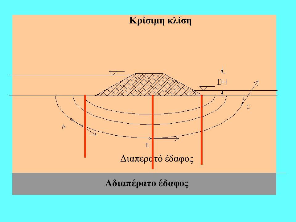 Κρίσιμη κλίση Σχ. 1. Υδροφόρο στρώμα υπό πίεση cc A