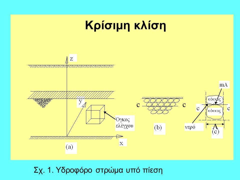 Ένα πορώδες έδαφος μέσα σε ένα υδροφόρο στρώμα και σ' ένα ορισμένο βάθος υφίσταται την επίδραση μιας εσωτερικής τάσης ή υδροστατικής πίεσης (p) του νερού των πόρων και μιας εξωτερικής τάσης (σ) που εξασκείται από τα υπερκείμενα στρώματα.