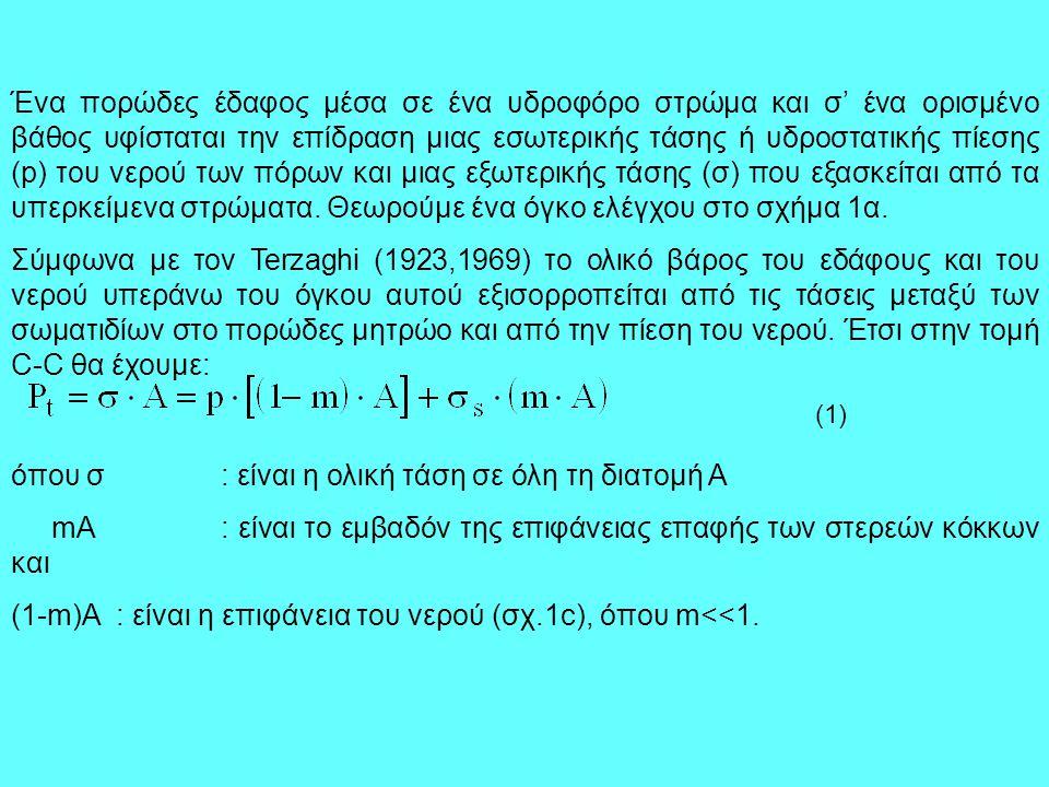 Στη σχέση (1) p είναι η πίεση του νερού των πόρων και σ s η τάση στο στερεό κόκκο.