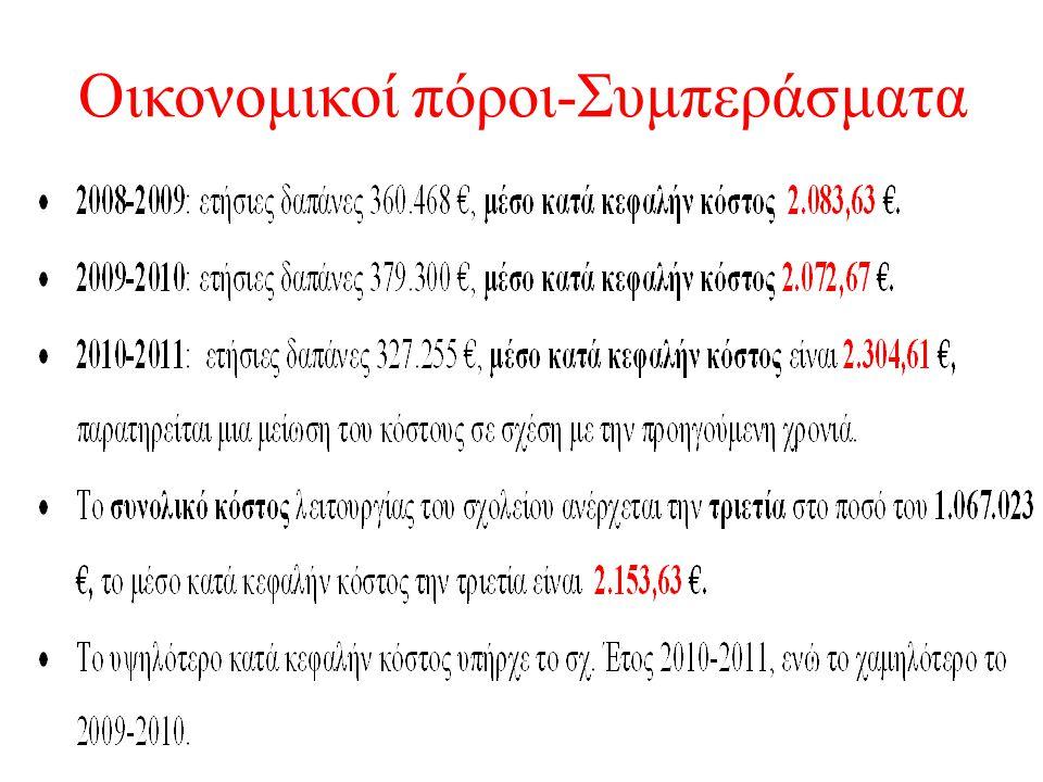 Οικονομικοί πόροι-Συμπεράσματα