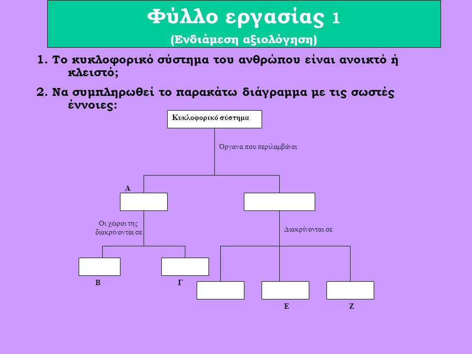 Φύλλο εργασίας 1 (Ενδιάμεση αξιολόγηση) Κυκλοφορικό σύστημα Όργανα που περιλαμβάνει Διακρίνονται σε Οι χώροι της διακρίνονται σε Α ΒΓ ΕΖ 1.