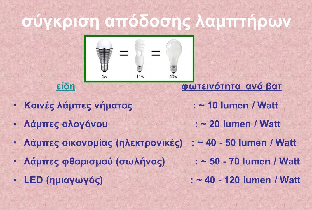 σύγκριση απόδοσης λαμπτήρων είδη φωτεινότητα ανά βατ είδη Κοινές λάμπες νήματος : ~ 10 lumen / Watt Λάμπες αλογόνου : ~ 20 lumen / Watt Λάμπες οικονομ