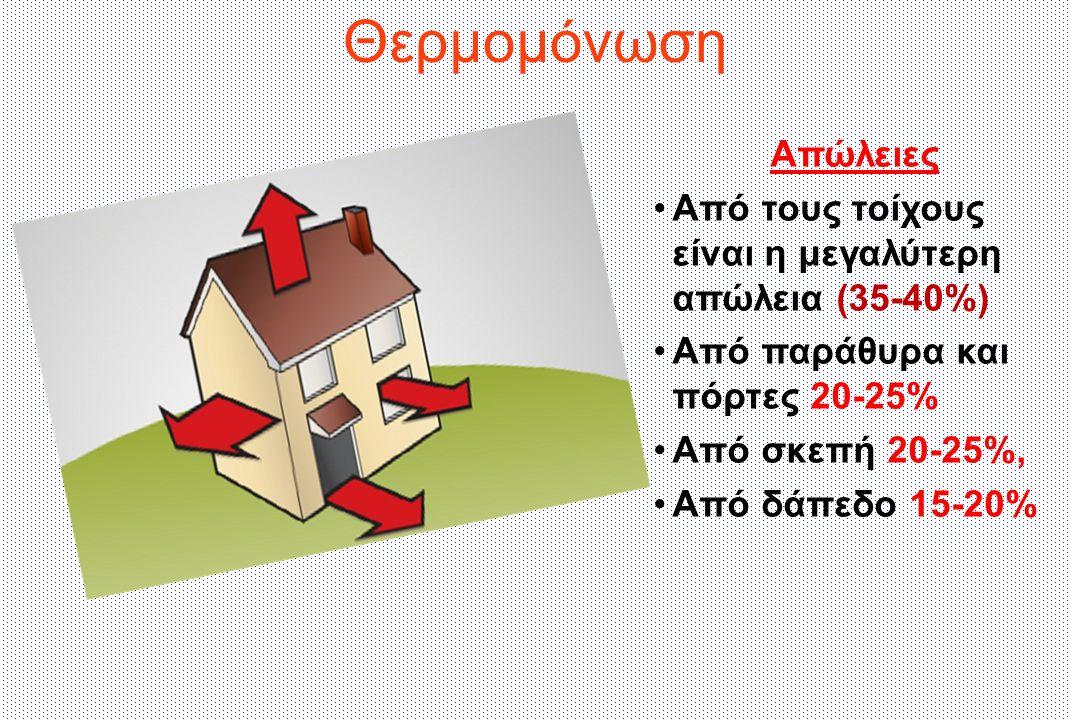 Θερμομόνωση Απώλειες Από τους τοίχους είναι η μεγαλύτερη απώλεια (35-40%) Από παράθυρα και πόρτες 20-25% Από σκεπή 20-25%, Από δάπεδο 15-20%