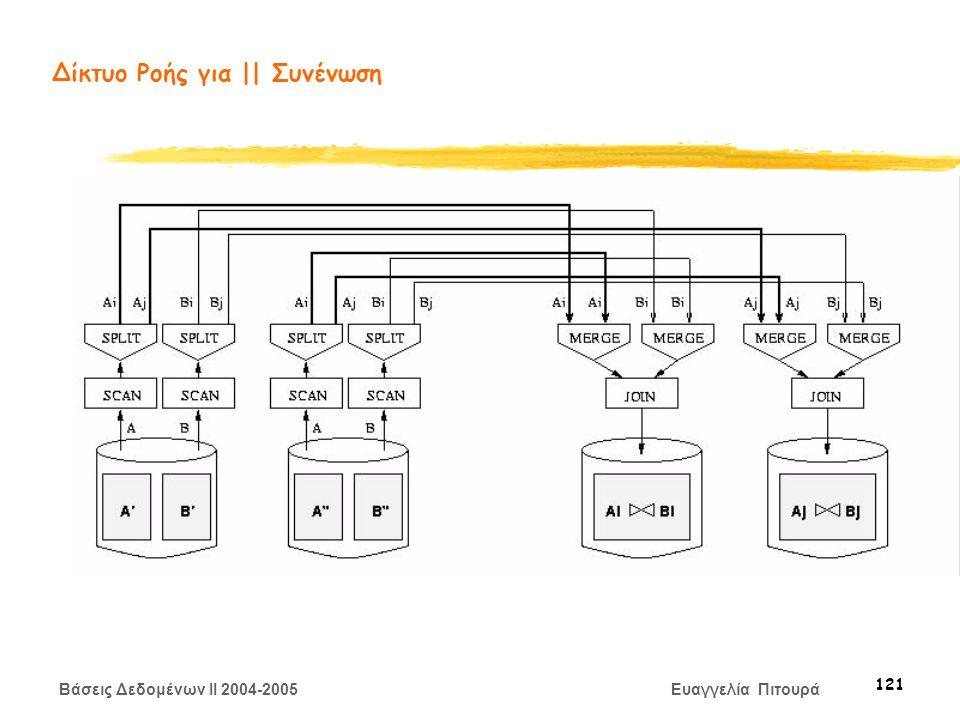 Βάσεις Δεδομένων II 2004-2005 Ευαγγελία Πιτουρά 121 Δίκτυο Ροής για || Συνένωση