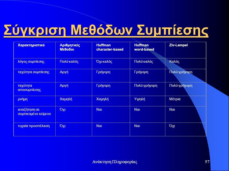 Ανάκτηση Πληροφορίας57 Σύγκριση Μεθόδων Συμπίεσης ΧαρακτηριστικόΑριθμητικές Μέθοδοι Huffman character-based Huffman word-based Ziv-Lempel λόγος συμπίε