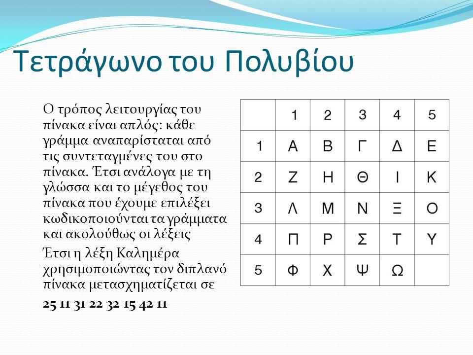 Τετράγωνο του Πολυβίου Ο τρόπος λειτουργίας του πίνακα είναι απλός: κάθε γράμμα αναπαρίσταται από τις συντεταγμένες του στο πίνακα. Έτσι ανάλογα με τη