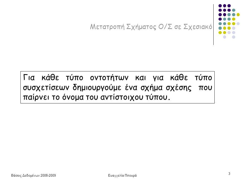 Βάσεις Δεδομένων 2008-2009Ευαγγελία Πιτουρά 24 Μετατροπή Σχήματος Ο/Σ σε Σχεσιακό Τύπος οντοτήτων Ανακεφαλαίωση Σχέση (οντοτήτων) Τύπος συσχέτισης 1:1 ή 1:ΝΞένο κλειδί ή Σχέση (συσχέτισης) Τύπος συσχέτισης Μ:ΝΣχέση (συσχέτισης) με 2 ξένα κλειδιά (και γενικά) n-αδικός τύπος συσχέτισης Σχέση (συσχέτισης) με n ξένα κλειδιά Απλό γνώρισμαΓνώρισμα Σύνθετο γνώρισμαΣύνολο από γνωρίσματα Πλειότιμο γνώρισμαΣχέση και ξένο κλειδί