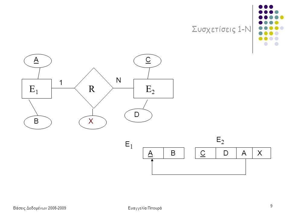 Βάσεις Δεδομένων 2008-2009Ευαγγελία Πιτουρά 10 Συσχετίσεις 1-Ν E1E1 RE2E2 A B AB E1E1 CD E2E2 C D X 1 N AX AB E1E1 CD E2E2 AC R X Ποιο από τα δύο; Συμμετοχή (ολική/μερική) … Συνένωση (join) …