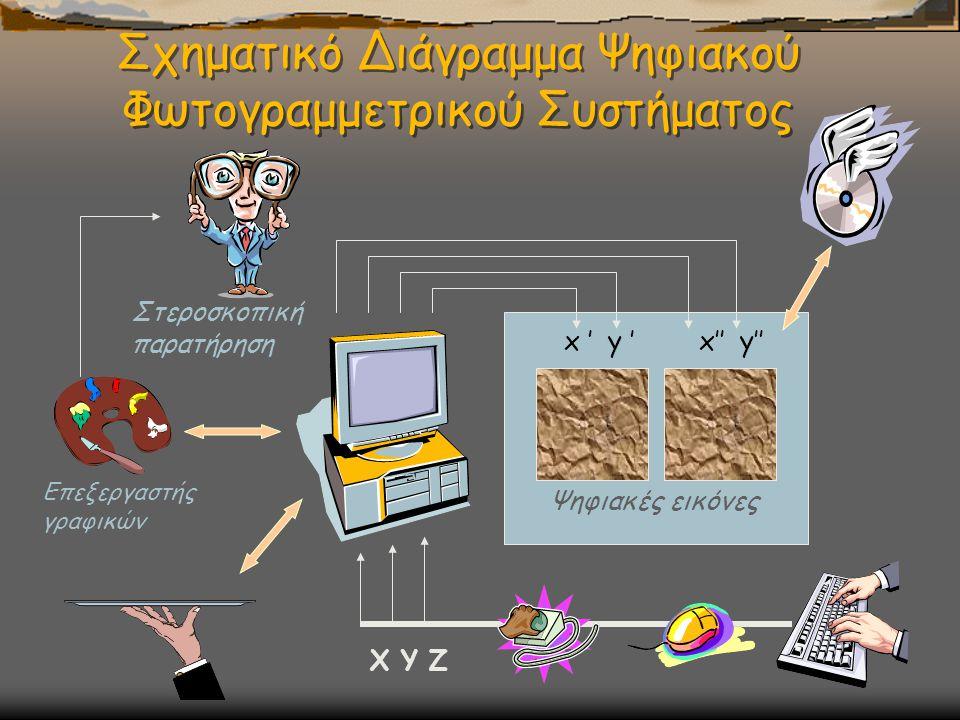 Σχηματικό Διάγραμμα Ψηφιακού Φωτογραμμετρικού Συστήματος Ψηφιακές εικόνες x ' y ' x'' y'' X Y Z Επεξεργαστής γραφικών Στεροσκοπική παρατήρηση