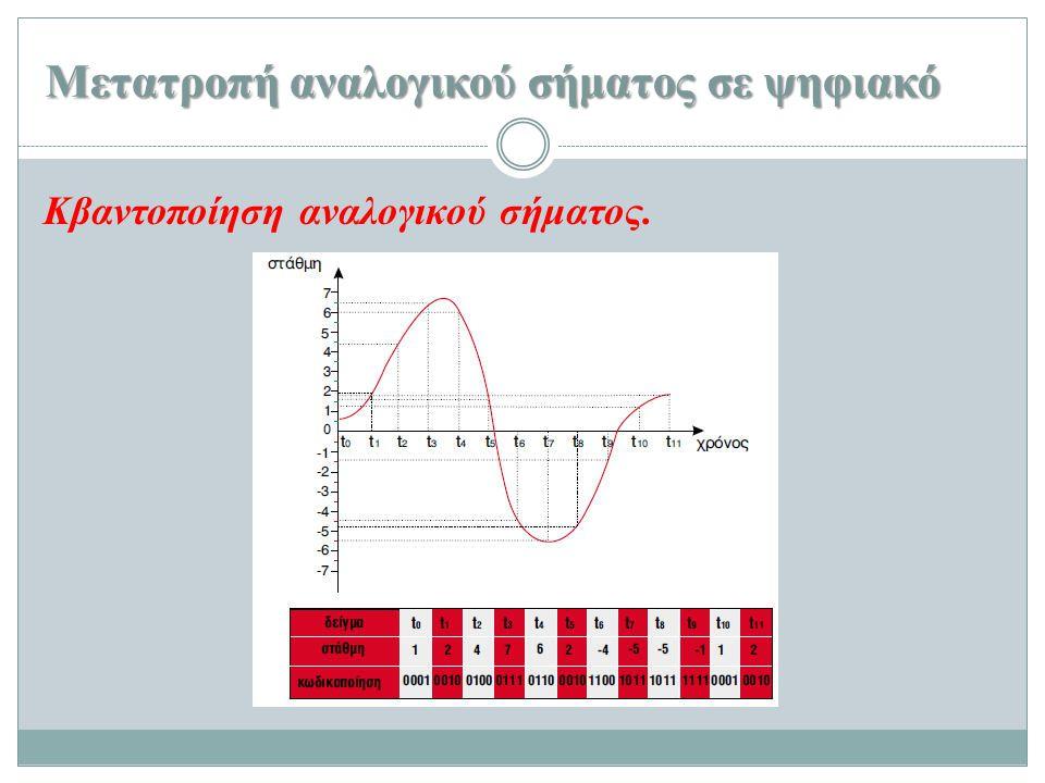 Μετατροπή αναλογικού σήματος σε ψηφιακό Κβαντοποίηση αναλογικού σήματος.