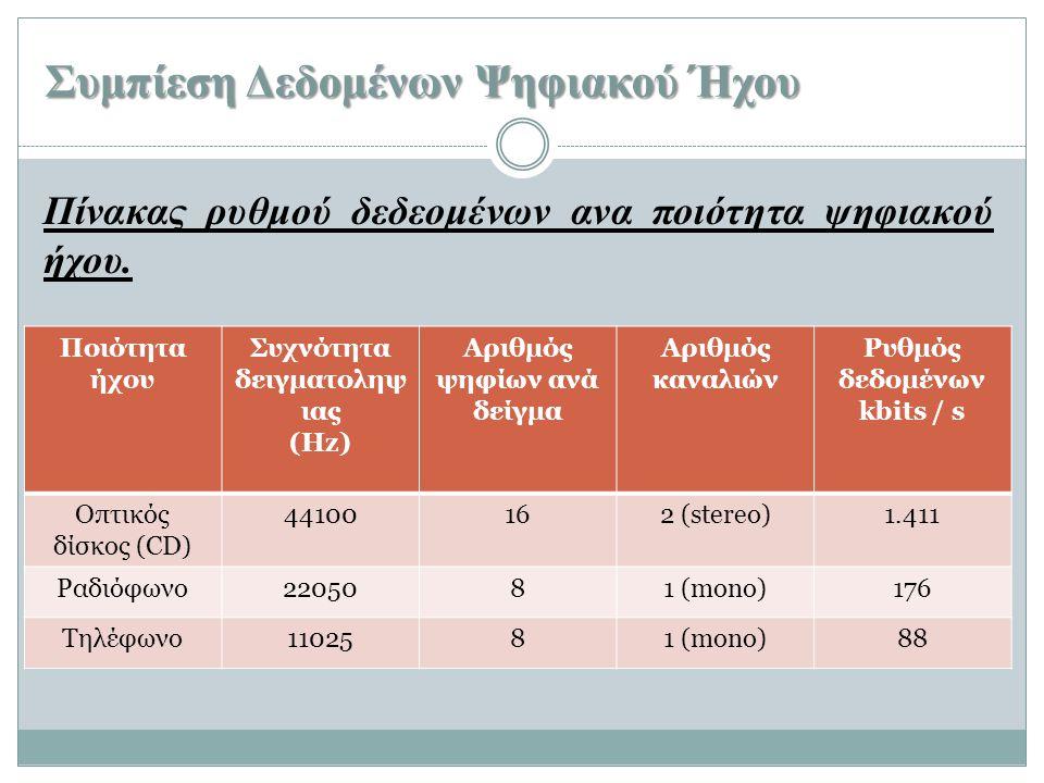 Συμπίεση Δεδομένων Ψηφιακού Ήχου Πίνακας ρυθμού δεδεομένων ανα ποιότητα ψηφιακού ήχου. Ποιότητα ήχου Συχνότητα δειγματοληψ ιας (Hz) Αριθμός ψηφίων ανά