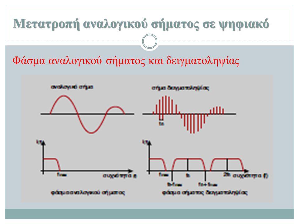 Μετατροπή αναλογικού σήματος σε ψηφιακό Αν η συχνότητα δειγματοληψίας f δ < 2f max τότε στο σήμα δειγματοληψίας εμφανίζονται επικαλύψεις.