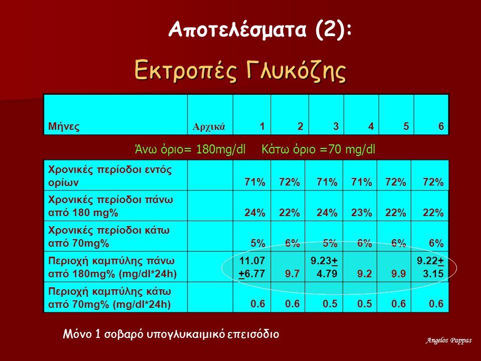 Angelos Pappas Εκτροπές Γλυκόζης Μήνες Αρχικά 123456 Χρονικές περίοδοι εντός ορίων 71%72%71% 72% Χρονικές περίοδοι πάνω από 180 mg% 24%22%24%23%22% Χρονικές περίοδοι κάτω από 70mg% 5%6%5%6% Περιοχή καμπύλης πάνω από 180mg% (mg/dl*24h) 11.07 +6.779.7 9.23+ 4.799.29.9 9.22+ 3.15 Περιοχή καμπύλης κάτω από 70mg% (mg/dl*24h) 0.6 0.5 0.6 Μόνο 1 σοβαρό υπογλυκαιμικό επεισόδιο Αποτελέσματα (2): Άνω όριο= 180mg/dl Κάτω όριο =70 mg/dl