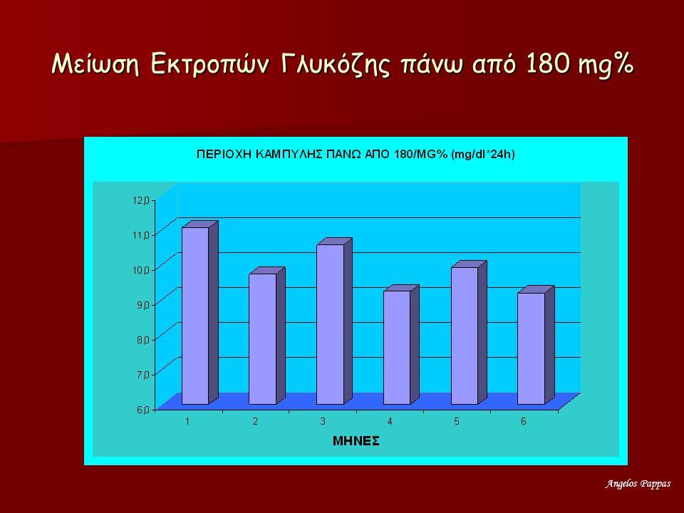Angelos Pappas Μείωση Εκτροπών Γλυκόζης πάνω από 180 mg%