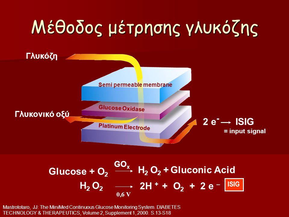 Angelos Pappas Μέθοδος μέτρησης γλυκόζης ISIG = input signal Semi permeable membrane Glucose Oxidase Platinum Electrode 2 e - Γλυκόζη Γλυκονικό οξύ Mastrototaro, JJ: The MiniMed Continuous Glucose Monitoring System.