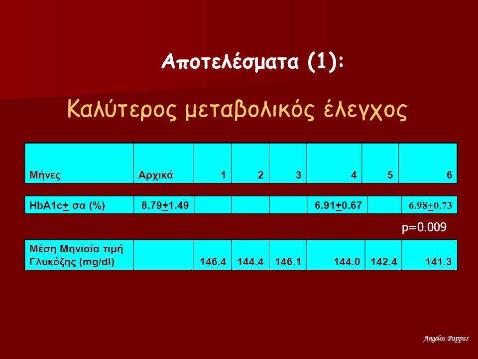 Angelos Pappas ΜήνεςΑρχικά123456 HbA1c+ σα (%)8.79+1.49 6.91+0.67 6.98+0.73 Μέση Μηνιαία τιμή Γλυκόζης (mg/dl) 146.4144.4146.1144.0142.4141.3 Αποτελέσματα (1): Καλύτερος μεταβολικός έλεγχος p=0.009