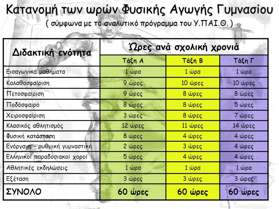 Διδακτική ενότητα Ώρες ανά σχολική χρονιά Τάξη ΑΤάξη ΒΤάξη Γ Εισαγωγικά μαθήματα1 ώρα Καλαθοσφαίριση9 ώρες10 ώρες Πετοσφαίριση9 ώρες8 ώρες Ποδόσφαιρο8