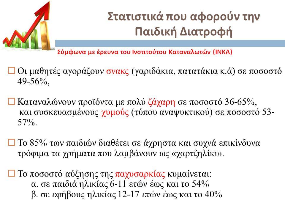 Στατιστικά που αφορούν την Παιδική Διατροφή Σύμφωνα με έρευνα του Ινστιτούτου Καταναλωτών ( ΙΝΚΑ )  Οι μαθητές αγοράζουν σνακς (γαριδάκια, πατατάκια κ.ά) σε ποσοστό 49-56%,  Καταναλώνουν προϊόντα με πολύ ζάχαρη σε ποσοστό 36-65%, και συσκευασμένους χυμούς (τύπου αναψυκτικού) σε ποσοστό 53- 57%.