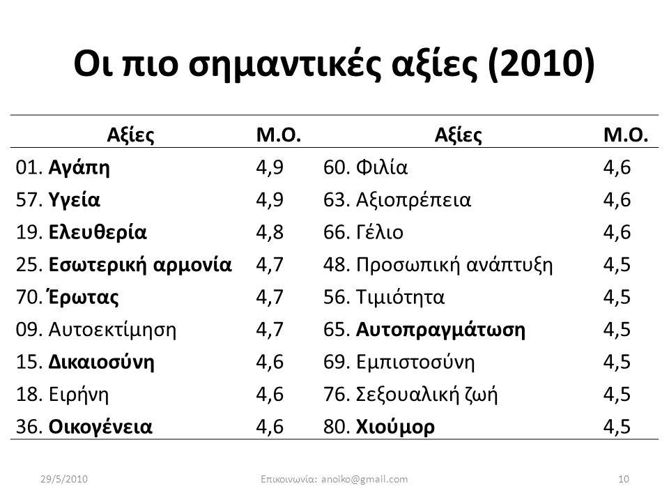 Οι πιο σημαντικές αξίες (2010) ΑξίεςΜ.Ο.ΑξίεςΜ.Ο.01.