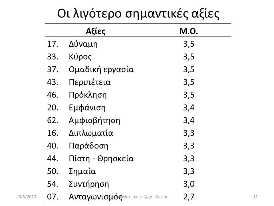 Οι λιγότερο σημαντικές αξίες ΑξίεςΜ.Ο.17. Δύναμη3,5 33.