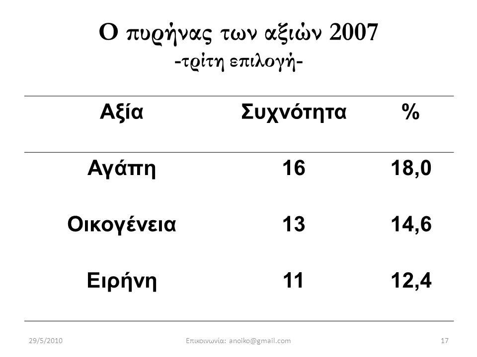 17 Ο πυρήνας των αξιών 2007 -τρίτη επιλογή- ΑξίαΣυχνότητα% Αγάπη1618,0 Οικογένεια1314,6 Ειρήνη1112,4 29/5/2010Επικοινωνία: anoiko@gmail.com