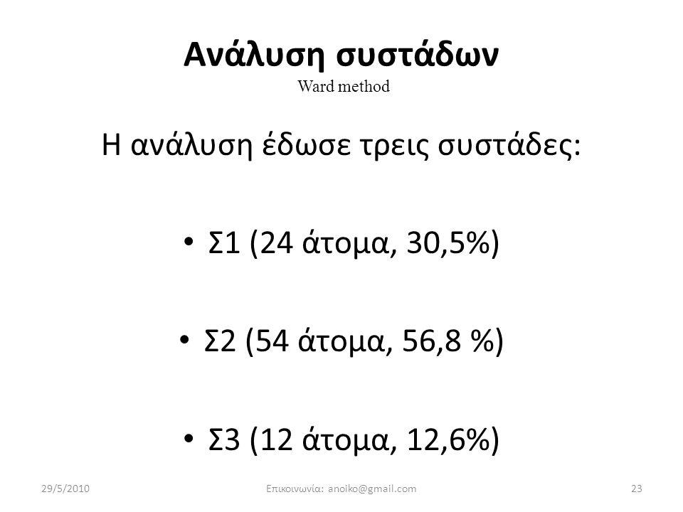 Ανάλυση συστάδων Ward method Η ανάλυση έδωσε τρεις συστάδες: Σ1 (24 άτομα, 30,5%) Σ2 (54 άτομα, 56,8 %) Σ3 (12 άτομα, 12,6%) 29/5/201023Επικοινωνία: anoiko@gmail.com