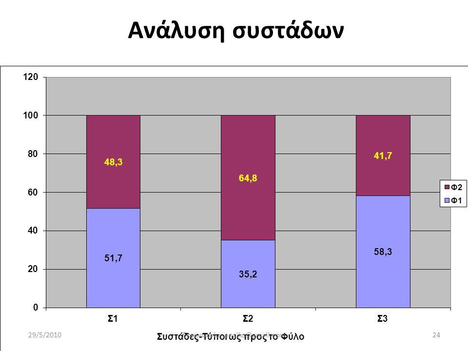Ανάλυση συστάδων 29/5/201024Επικοινωνία: anoiko@gmail.com