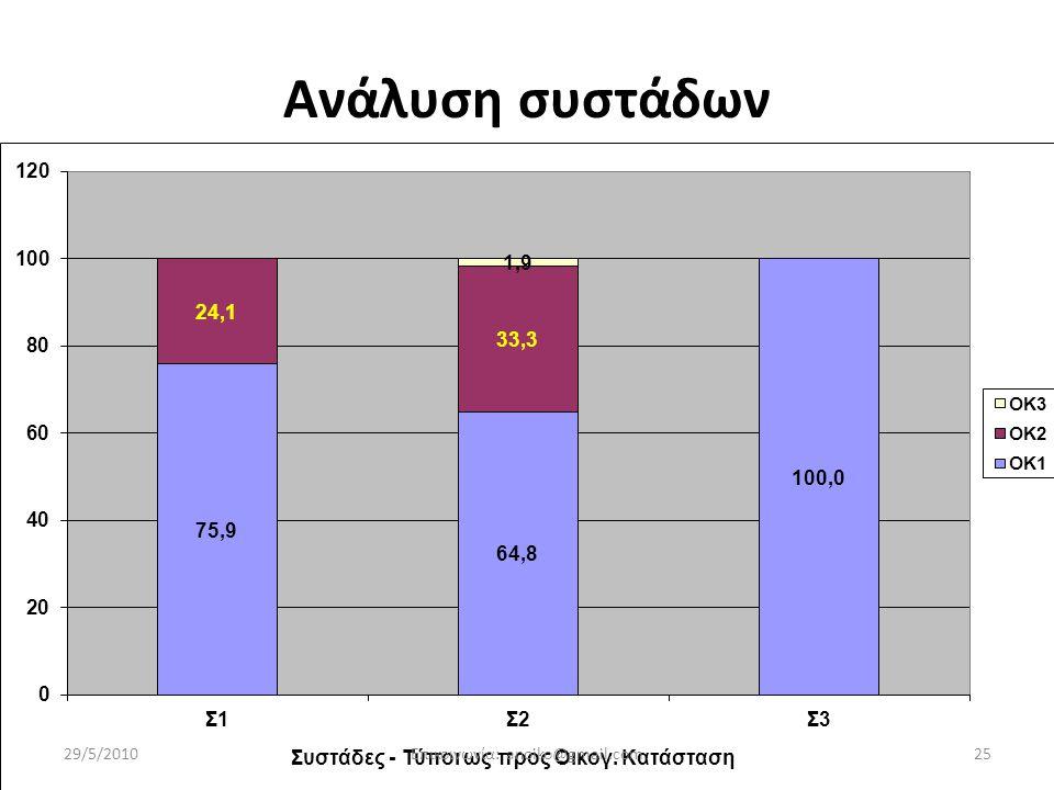 Ανάλυση συστάδων 29/5/201025Επικοινωνία: anoiko@gmail.com