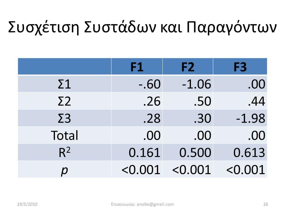 Συσχέτιση Συστάδων και Παραγόντων F1F2F3 Σ1 -.60-1.06.00 Σ2.26.50.44 Σ3.28.30-1.98 Total.00 R2R2 0.1610.5000.613 p <0.001 29/5/201026Επικοινωνία: anoiko@gmail.com