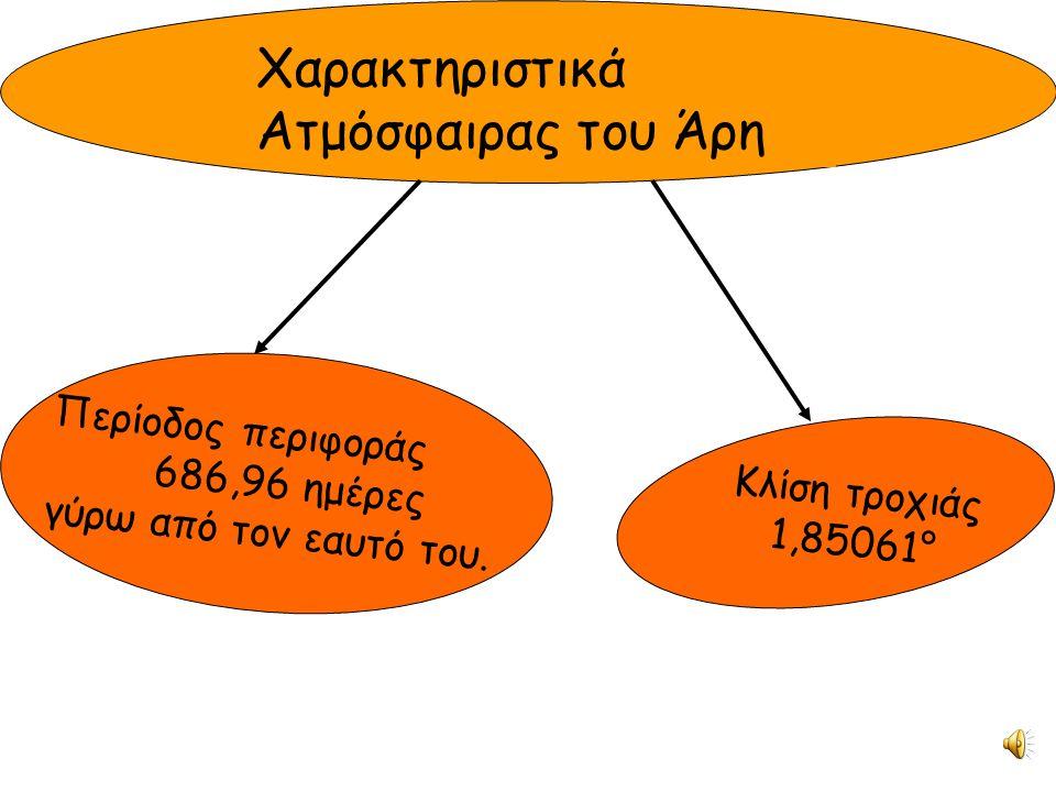 Χαρακτηριστικά Ατμόσφαιρας του Άρη Π ε ρ ί ο δ ο ς π ε ρ ι φ ο ρ ά ς 6 8 6, 9 6 η μ έ ρ ε ς γ ύ ρ ω α π ό τ ο ν ε α υ τ ό τ ο υ. Κλίση τροχιάς 1,85061