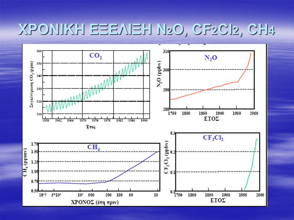 ΧΡΟΝΙΚΗ ΕΞΕΛΙΞΗ N 2 O, CF 2 Cl 2, CH 4