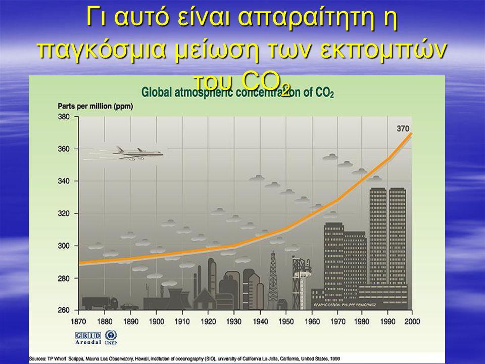 Γι αυτό είναι απαραίτητη η παγκόσμια μείωση των εκπομπών του CO 2