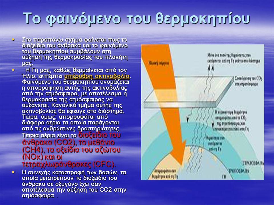 Το φαινόμενο του θερμοκηπίου  Στο παραπάνω σχήμα φαίνεται πως το διοξείδιο του άνθρακα και το φαινόμενο του θερμοκηπίου συμβάλουν στη αύξηση της θερμ