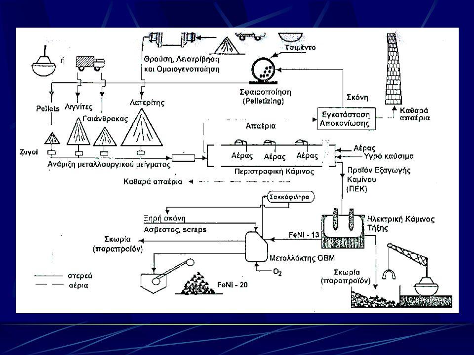Η γραμμή παραγωγής της εταιρείας «Λάρκο»  1 η φάση: Προετοιμασία του μεταλλουργικού μίγματος  2 η φάση: Η περιστροφική κάμινος  3 η φάση: Η ηλεκτρο