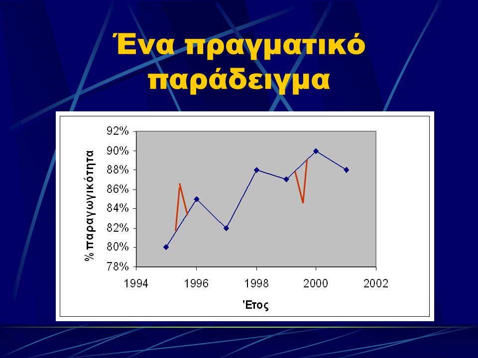 Οι αλγόριθμοι Το κόστος αποτυχίας της γ.π. = (Ν n – N r )(P s – C p – C m ) Το κόστος του νεκρού χρόνου = (t/T)N n (P s – C p – C m )