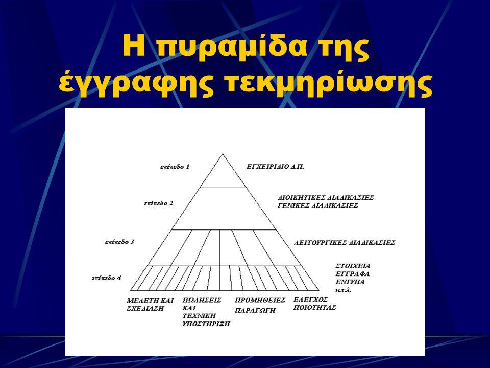 Η πυραμίδα της έγγραφης τεκμηρίωσης