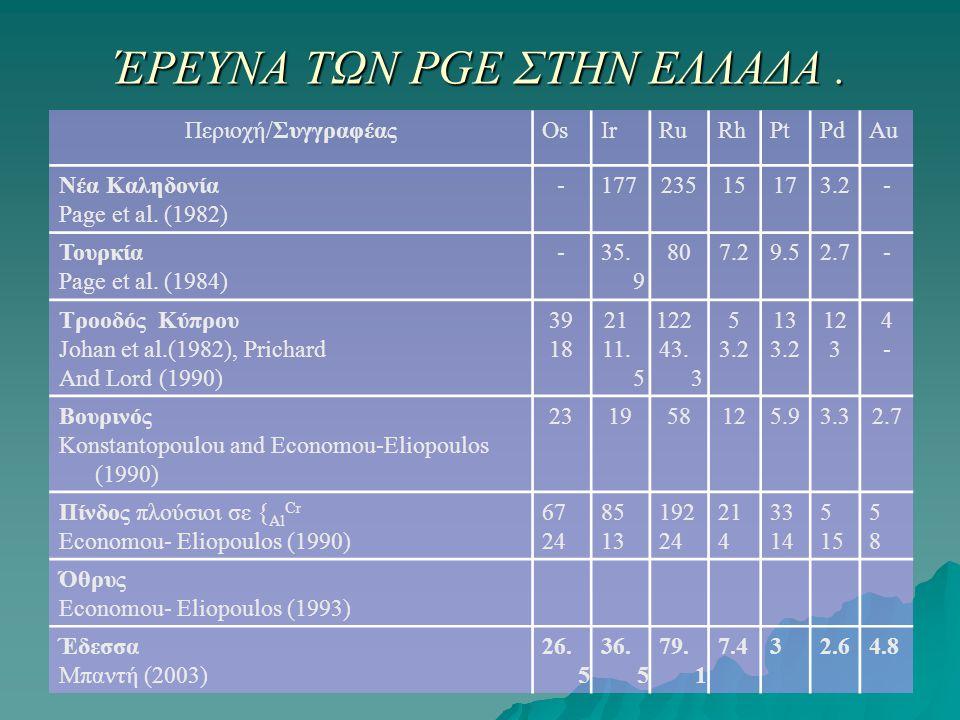 ΈΡΕΥΝΑ ΤΩΝ PGE ΣΤΗΝ ΕΛΛΑΔΑ. Περιοχή/ΣυγγραφέαςOsIrRuRhPtPdAu Νέα Καληδονία Page et al. (1982) -17723515173.2- Τουρκία Page et al. (1984) -35. 9 807.29